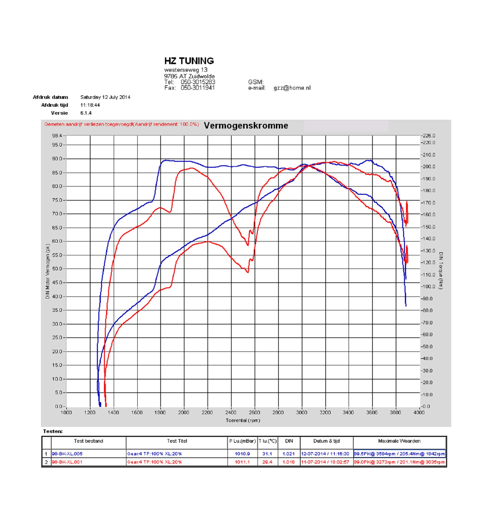 Dutch Dyno Report